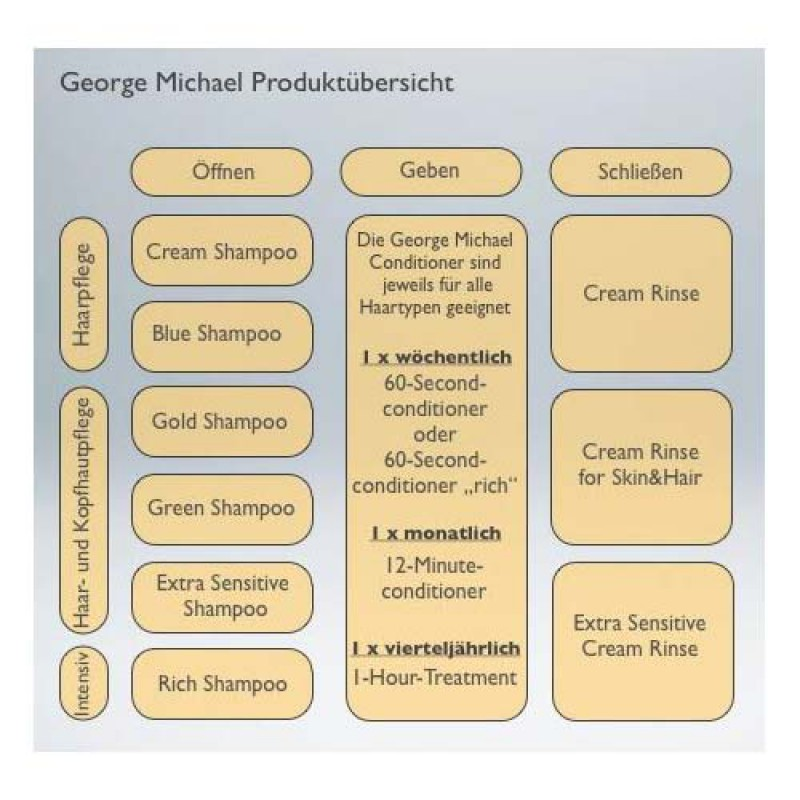 George Michael Produktübersicht